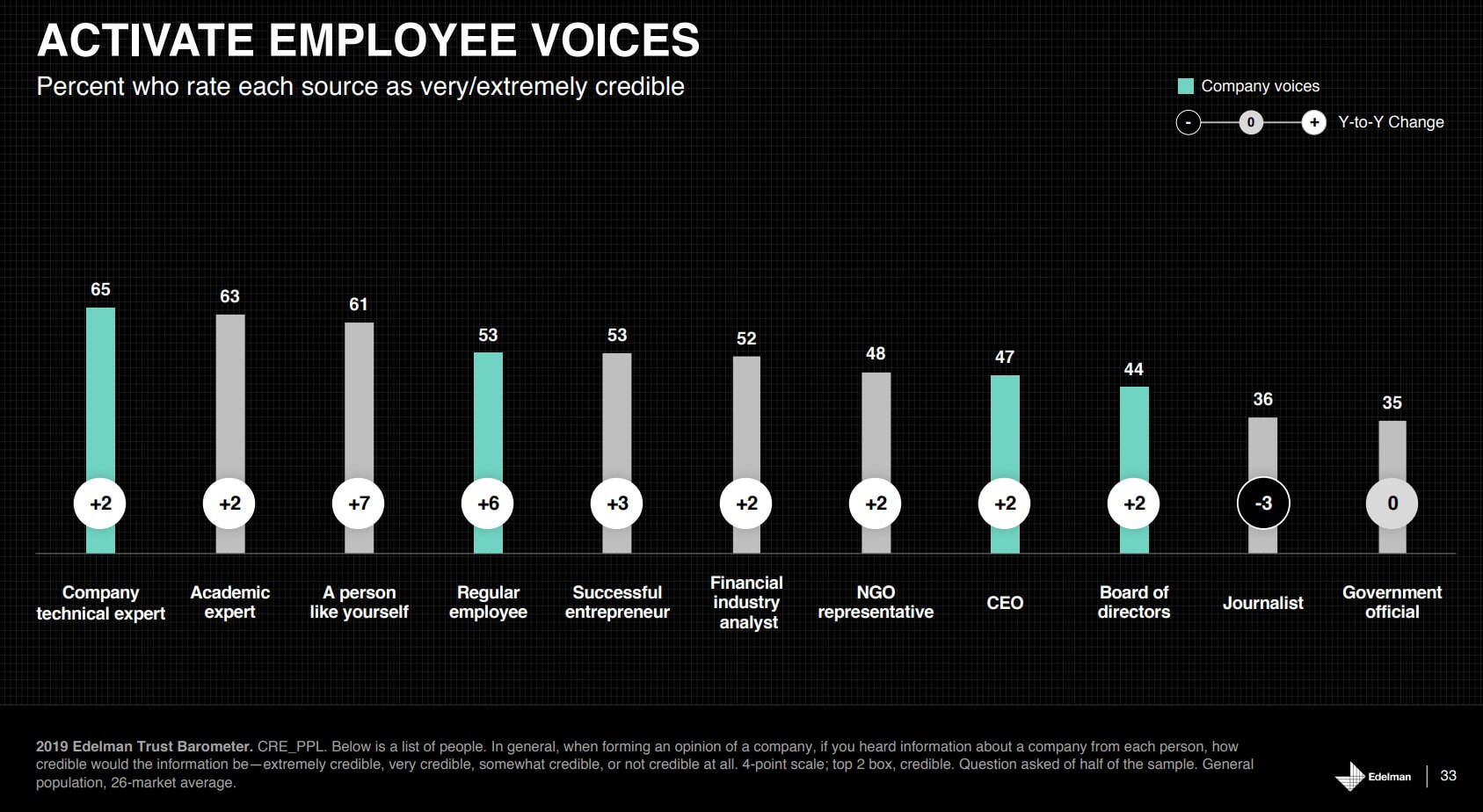 Activate Employee Voices