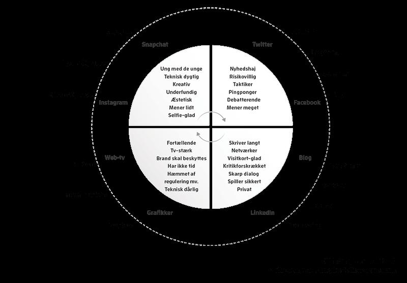 DNA-hjulet, model 11, Giv ordet til medarbejderne - Employee advocacy 2.0