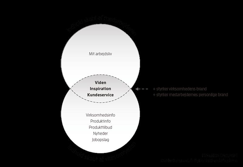 Værdiskabende indhold for medarbejder og virksomhed, model 2, Giv ordet til medarbejderne - Employee advocacy 2.0