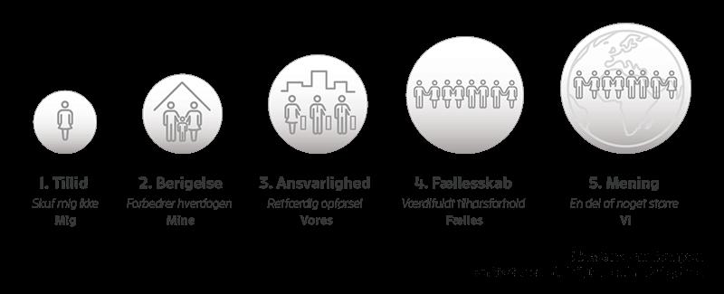 The ME-to-WE-Continuum, model 6, Giv ordet til medarbejderne - Employee advocacy 2.0