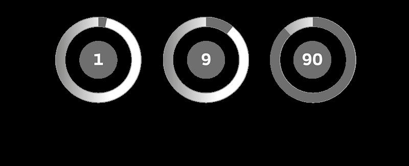 1-9-90-modellen, model 7, Giv ordet til medarbejderne - Employee advocacy 2.0