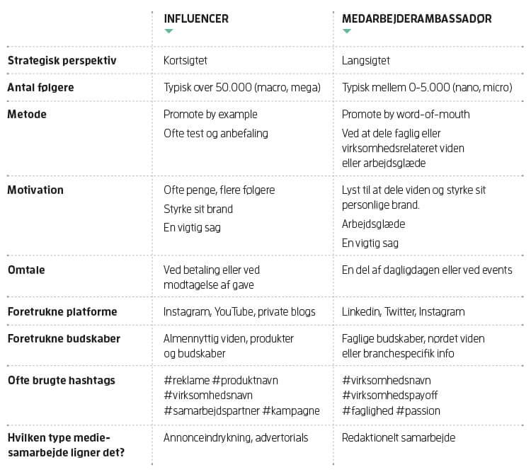 Forskellen på influencers og medarbejderambassadører